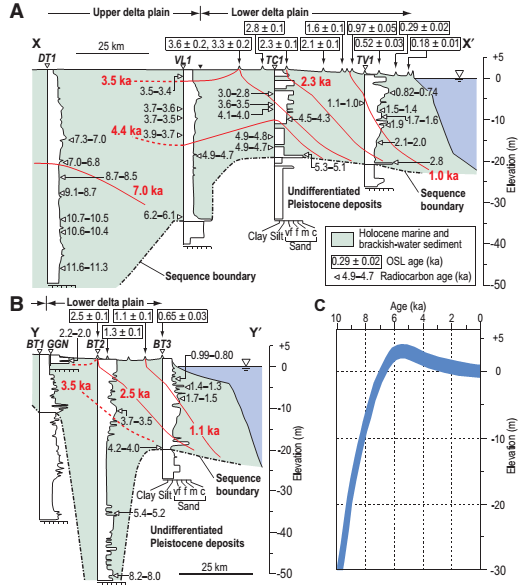 Hình 2. A, B: Các mặt cắt ngang vuông góc với bờ biển châu thổ Trà Vinh và Trung tâm Bến Tre. Có sự phù hợp giữ tuổi (OSL) của giồng cát và tuổi carbon phóng xạ các trầm tích trong lõi khoan.