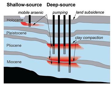Hình 3: Mô hình khái niệm sự phân bố As theo chiều sâu trong nước ngầm