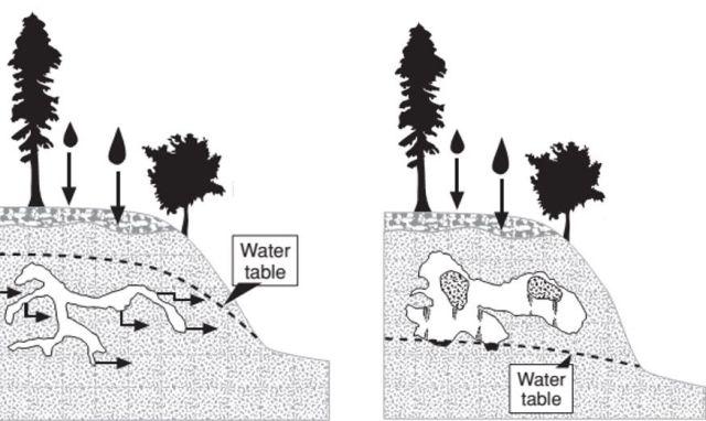 Hình 4. Nước có tính axit chảy vào các khe nứt, hòa tan can xit và mang đi. Theo thời gian, nước ngầm mở rộng đường dẫn tạo thành hang động [7]