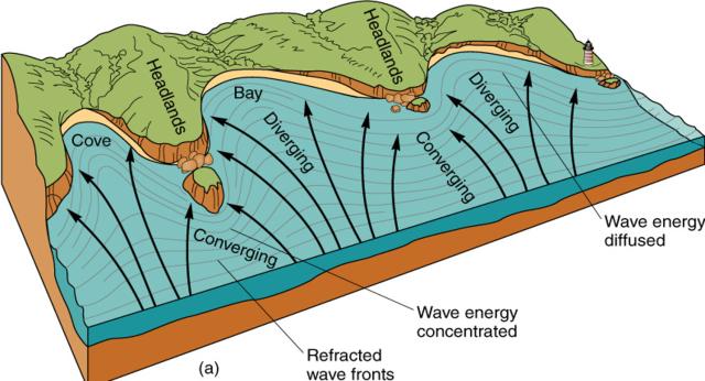 Giải thích quá trình hình thành mũi Kê Gà vịnh biển