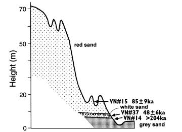 Tuổi địa tầng Suối Tiên