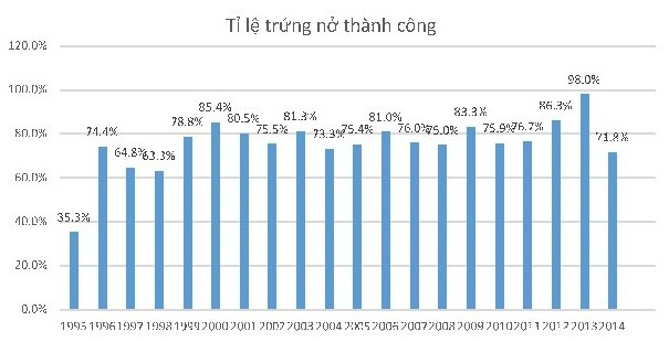 Hình 2: Tỉ lệ trứng nở giai đoạn 1994 - 2014