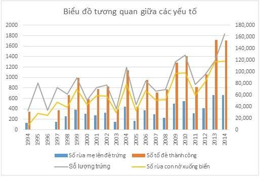 Hình 3: Biểu đồ tương quan giữa số lượng Vích mẹ, số tổ trứng, số tổ đẻ thành công và số rùa con nở xuống biển