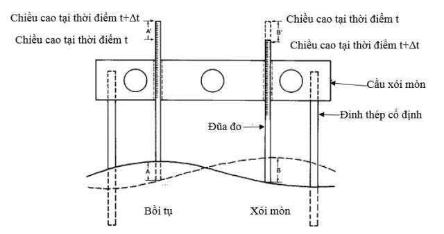 Hình 4. Xác định bồi tụ và xói mòn tại một điểm (lỗ) giữa 2 lần đo