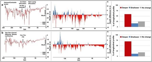 Hình 3. Biến đổi hình thái và độ sâu đường đáy sông Tiền (a) và sông Hậu (b) giữa 1998 và 2008 cho thấy sự hạ sâu đáng kể trong giai đoạn so sánh 10 năm