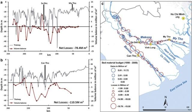 Hình 7. Biến đổi độ sâu và trầm tích đáy sông Tiền (a) và sông Hậu (b), và quỹ trầm tích tại từng vị trí (c) trong giai đoạn 1998-2008.