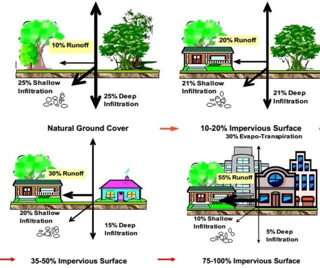 Hình 3. Sự gia tăng dòng chảy mặt do đô thị hóa [7]