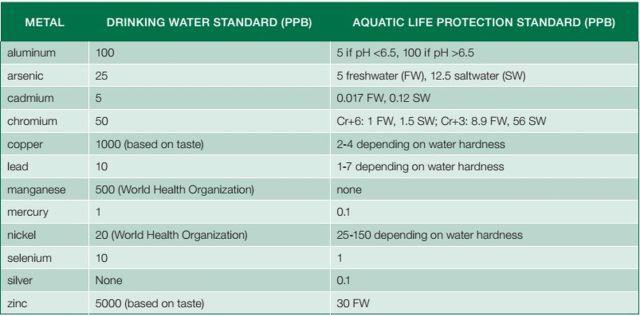 Bảng 1 – Tiêu chuẩn được quy định cho chất lượng nước uống nước và môi trường sống cho thủy sinh, liên bang Canada