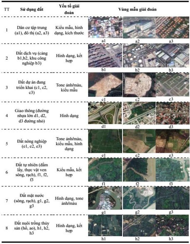 Hình 6. Mẫu giải đoán các loại hình sử dụng đất Quận 2