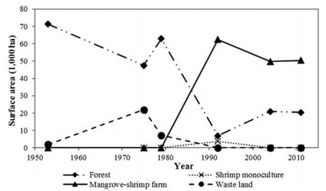 Hình. 3. Những thay đổi về độ che phủ đất của bốn nhóm chính (rừng, độc canh tôm, kết hợp tôm –rừng và đất hoang) từ 1953-2011 tại Mũi Cà Mau, VN