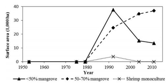 Hình 5. Những thay đổi trong khu vực độc canh tôm và khu RNM - nuôi tôm từ 1953-2011 tại Mũi Cà Mau, VN