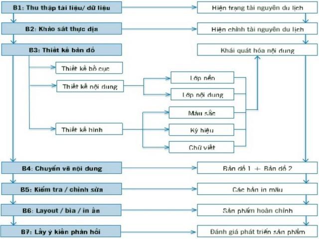 Hình 1: Quy trình biên tập bản đồ du lịch bỏ túi tỉnh Trà Vinh