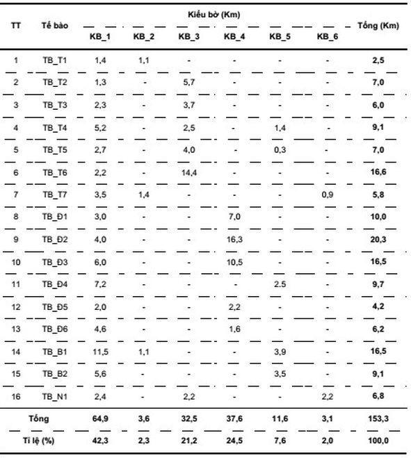 Bảng 2. Thống kê các kiểu bờ biển theo tế bào bờ biển